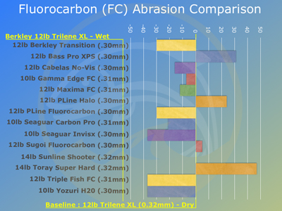 Fluorocarbon line tests abrasion tensile knot strength for Fishing line test