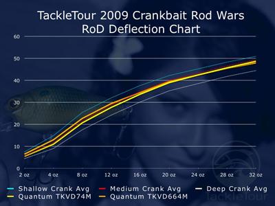 Quantum Tour KVD Crankbait Rod